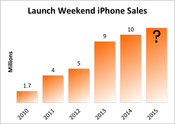 iphone-sales-2016